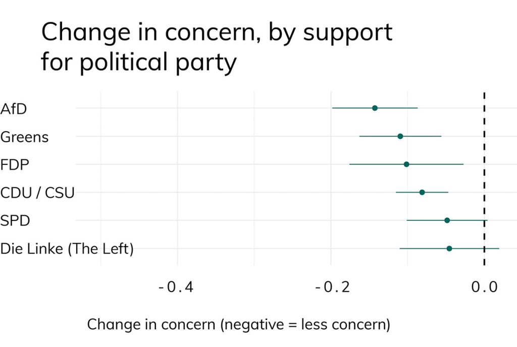Change in concern, by support for political party