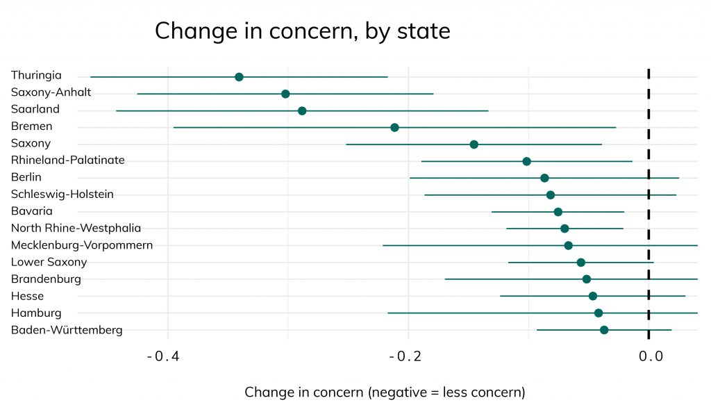 Change in concern, by state