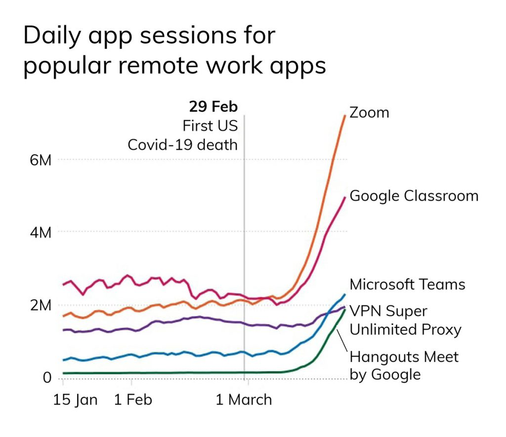 App popularity according to iOS App Store rankings on March 16-18. Source: Apptopia