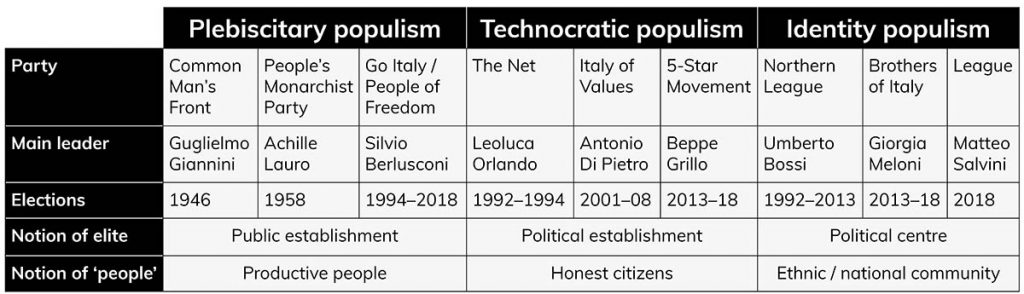 Italian populism