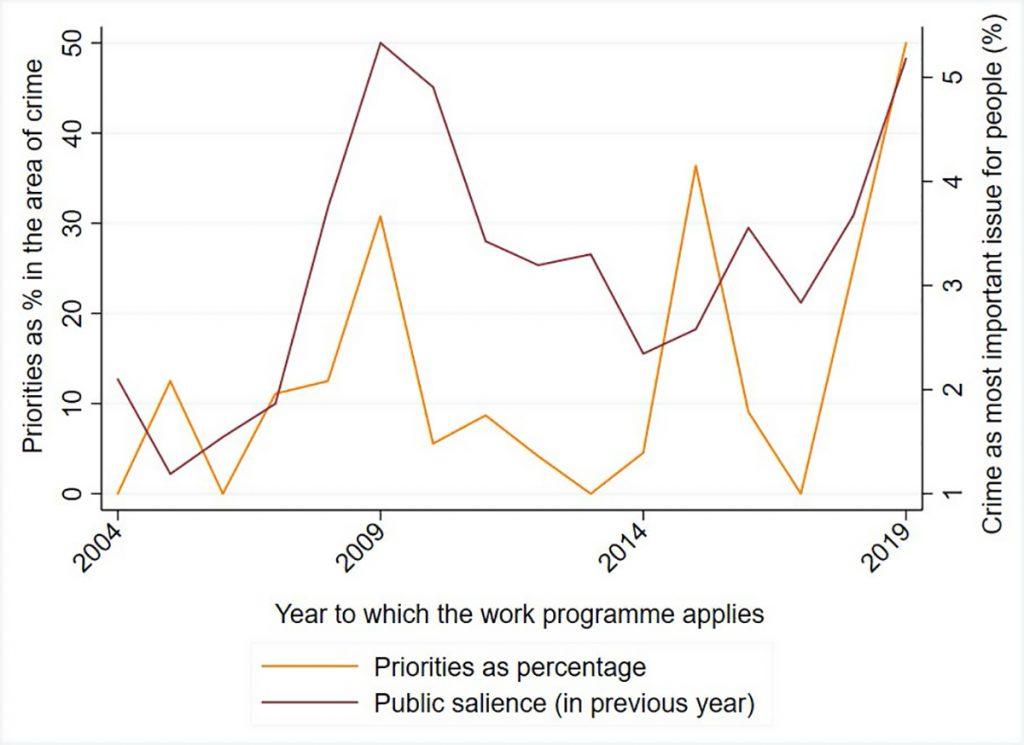 Figure 2 - Salience and priorities: Crime