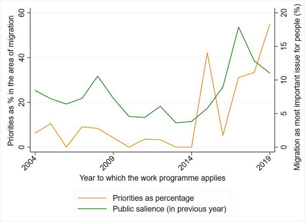 Figure 3 - Salience and priorities: Migration