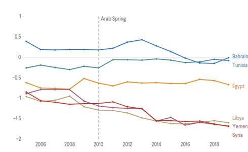Corruption 2006-2020