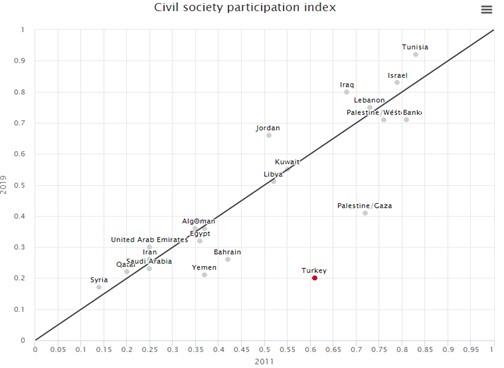 Civil Society Participation Index