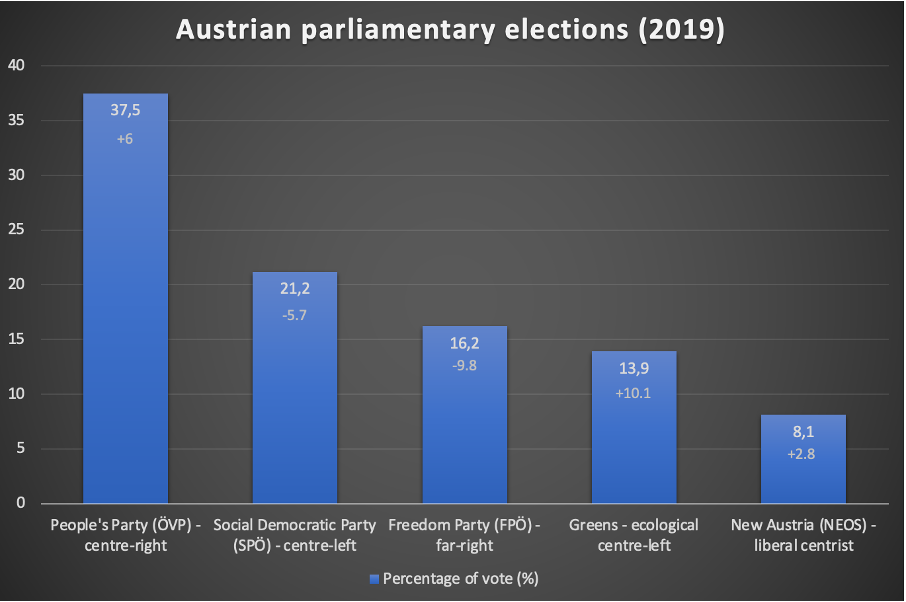Austrian Election Chart