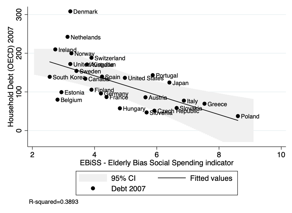 Figure 2. Quantity of household debt by the age orientation of welfare spending in OECD countries