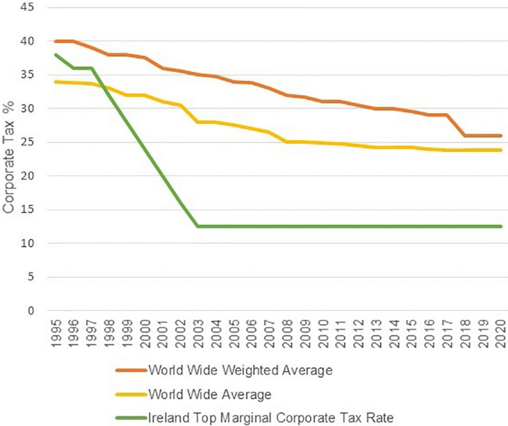 Irish vs global average corporate tax rate